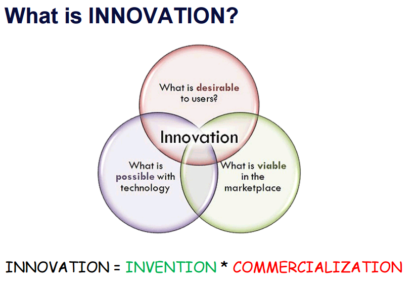 InnoQuest Slides 8-17 pic What is Innovation Parker